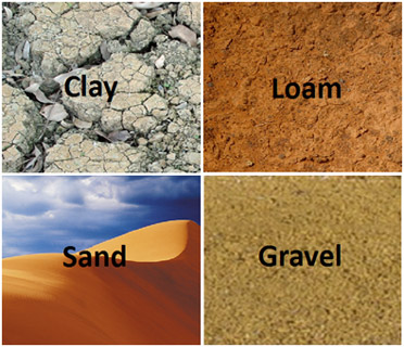 Beyond gardens for Different types of soil and their characteristics